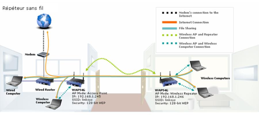 Routeur, répéteur, modem : à quoi servent ces différents appareils ?